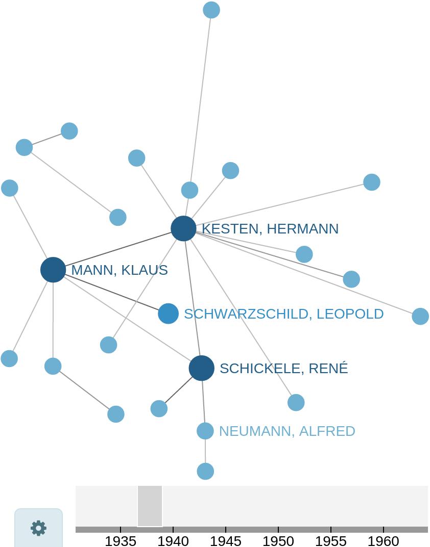 Sites von Graphen für binäre Optionen
