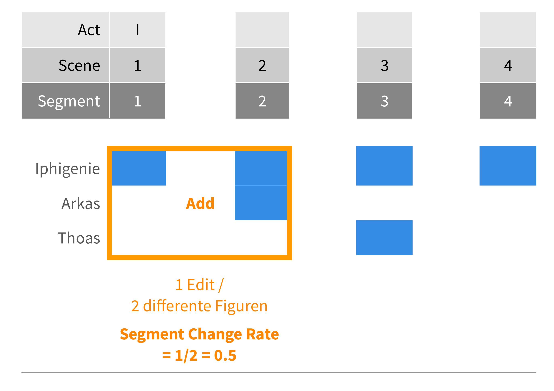 abb 13 berechnung der change rate am beispiel des 1 aktes von goethes iphigenie 1787 eigene grafik 2017 cc by 40 - Grafik Beschreiben Beispiel