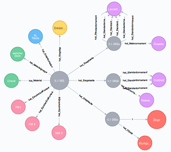 Fig. 8: CMS II,1 085 as a                            graph in Neo4j. [Graphic by Martina Trognitz, Vienna.]