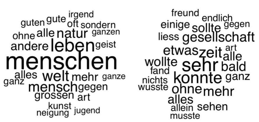 Abb. 2: Topic 6 und Topic 15 (von                                     insgesamt 60 Topics bei 4000 Iterationen und 399 Stoppwörtern).                                     [Horstmann / Kleymann 2019]