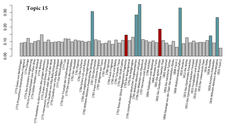 Abb. 4: Verteilung von Topic 15 im                                     Goethekorpus. [Horstmann / Kleymann 2019]
