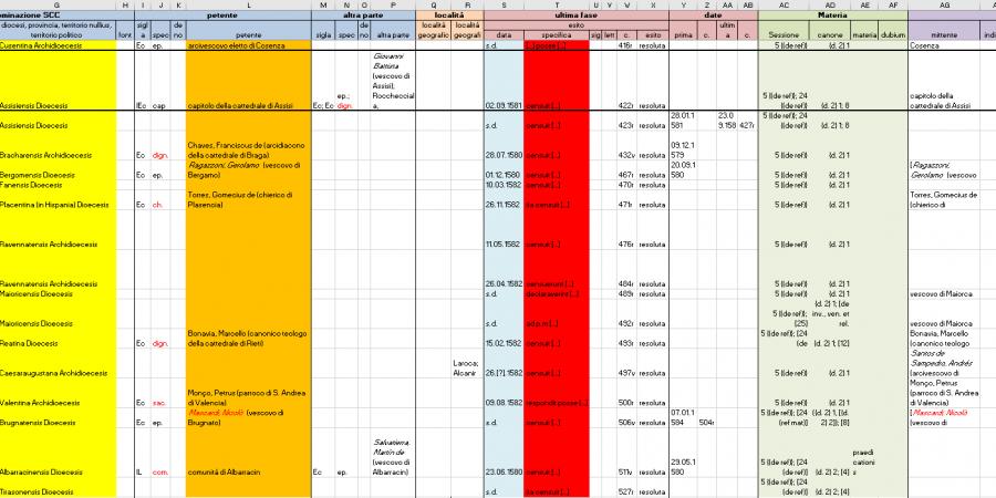 Abb. 1: Datenerfassung im                            Spreadsheet. ©Forschungsprojekt ›Die Regierung der Universalkirche nach dem Konzil von Trient‹ 2018.