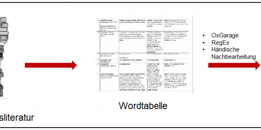 Abb. 2: Datensammlung und -konversion (Grafik: Bibliotheca legum 2017).