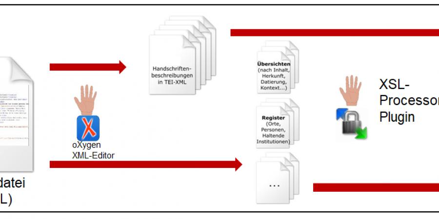 Abb. 3: Workflow und Setup (Grafik: Bibliotheca legum 2017).