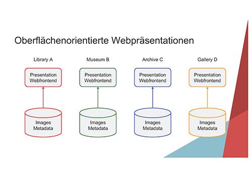 Abb. 1: Digitale Präsentationen, die an den                            Web-Oberflächen der jeweiligen Institutionen orientiert sind                            (Datensilos). [Seige                               2018, Folie 3]