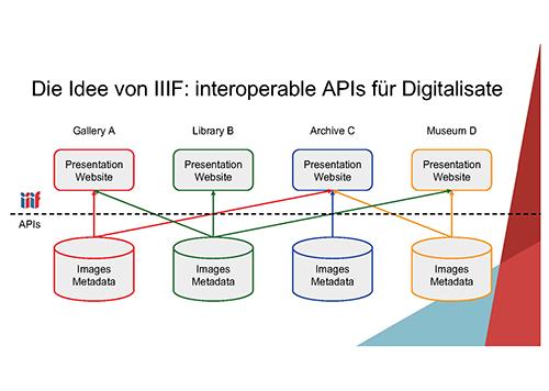 Abb. 2: Interoperable IIIF-APIs für                            Digitalisate. [Seige                               2018, Folie 4]