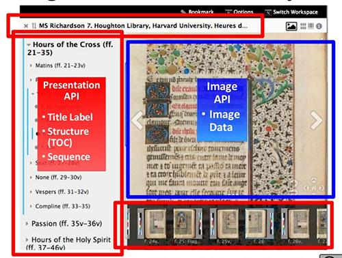 Abb. 3: Zuständigkeiten der Presentation- und                            Image-APIs, Ansicht im Mirador-Viewer. [Albritton et al.                               2016, Folie 29]
