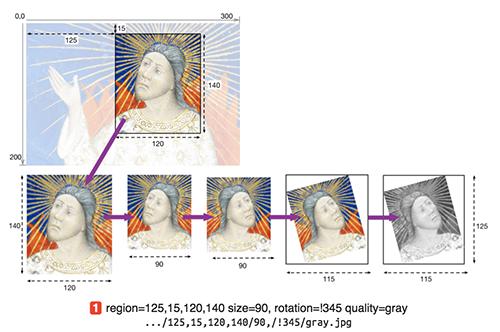 Abb. 4: IIIF Image API 3.0, Parameter {region}.                               [Appleby et al.                               2020, Kap. 4.1]