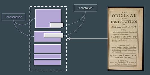 Abb. 8: SharedCanvas Data Model / Web                            Annotation Data Model. [Rabun 2017, Folie 49]