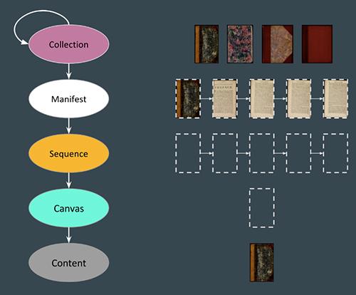 Abb. 9: Manifest- / Collections-Struktur. [Rabun 2017, Folie                               54]