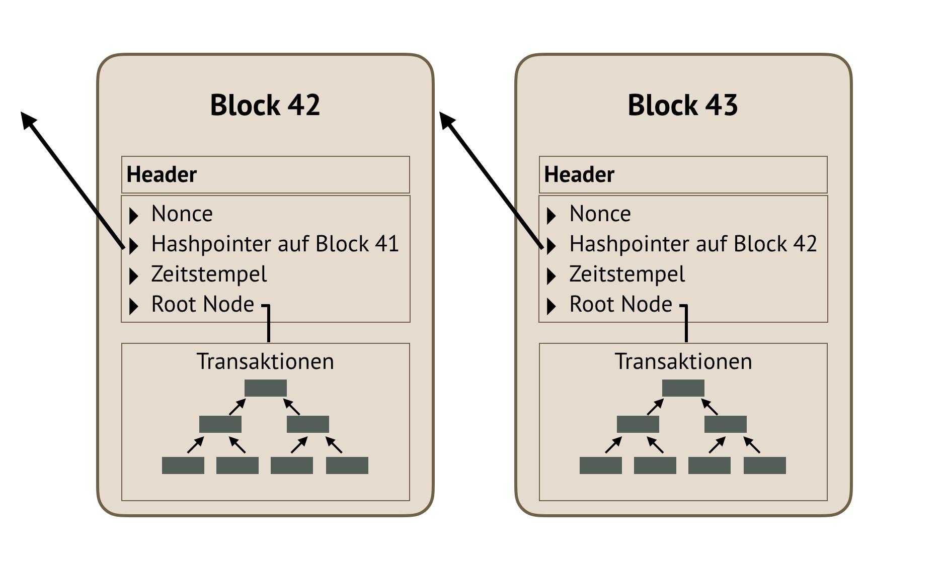 Abb. 1: Block                                     bestehend aus Header und Transaktionsdaten. [Anna Neovesky /                                     Julius Peinelt 2018. CC BY 4.0.]
