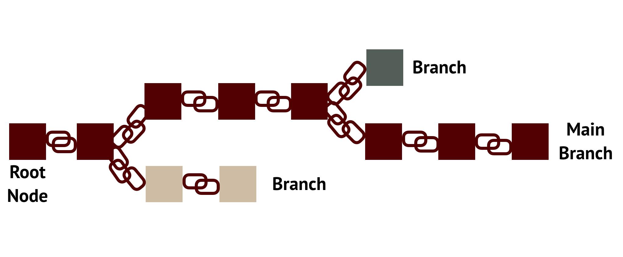 Abb. 2: Blöcke in der                                     Blockchain mit dem aktuellen Branch, dem Main Branch und nicht                                     mehr weiterverfolgten Branches (beige und grau). [Anna Neovesky                                     / Julius Peinelt 2018. CC BY 4.0.]