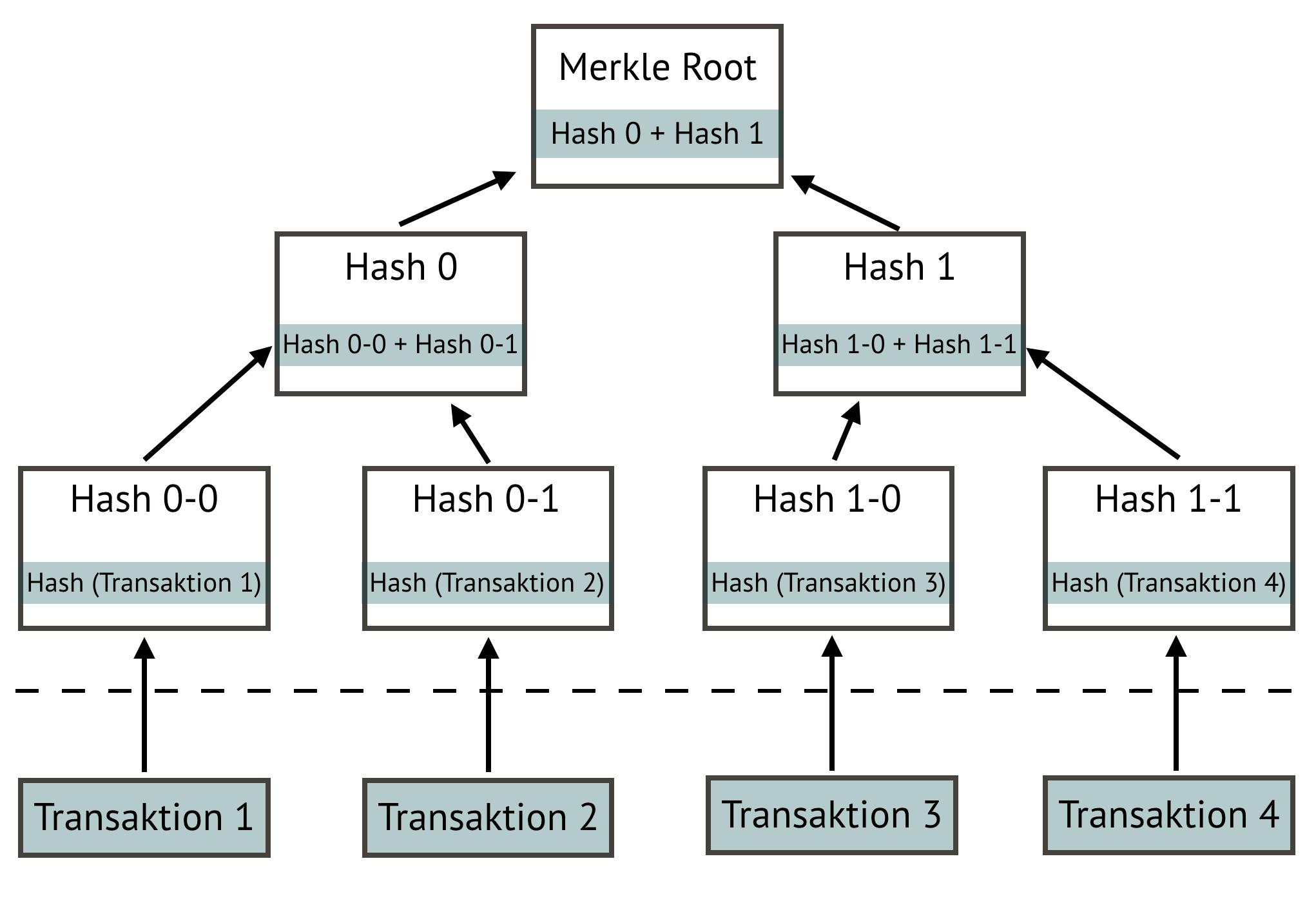 Abb. 3: Schema eines                                     Merkle tree. [Anna Neovesky / Julius Peinelt 2018, aufbauend auf                                     Hash Tree von  Becky In: bitcoinwiki 2018. CC BY 4.0.]