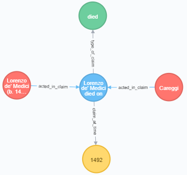 Fig. 5: A representation of the above event claim as nodes and edges in the Neo4j browser. The blue node is a (:Claim); the red nodes are (:Agent)s; the green                          node is a (:Concept); and the yellow node is the (:Time). [Neill / Kuczera 2019]