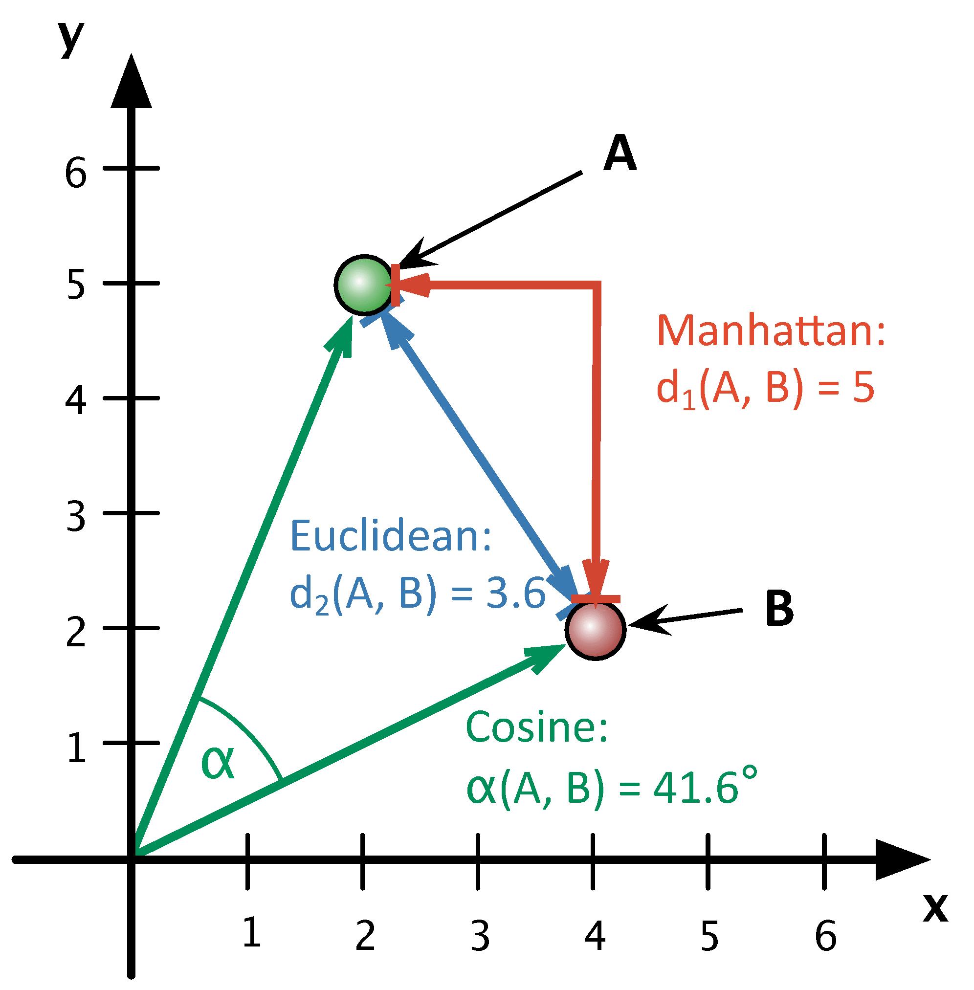 Abb. 3: Veranschaulichung des Abstands                                     zwischen zwei Texten A und B, wenn nur die zwei häufigsten                                     Wörter berücksichtigt werden (also m =                                     2). Burrows Delta verwendet den Manhattan-Abstand. Argamons                                     Vorschlag, den euklidischen Abstand zu verwenden (von ihm als                                     Quadratic Delta bezeichnet), verschlechterte die                                     Clustering-Ergebnisse, während der Vorschlag von Smith /                                     Aldridge, den Kosinus-Abstand bzw. Winkel zwischen den Vektoren                                     zu verwenden, eine deutliche Verbesserung erbrachte. [Stefan                                     Evert, 2017. Lizenziert unter Creative Commons Namensnennung 4.0                                     International (CC-BY)]