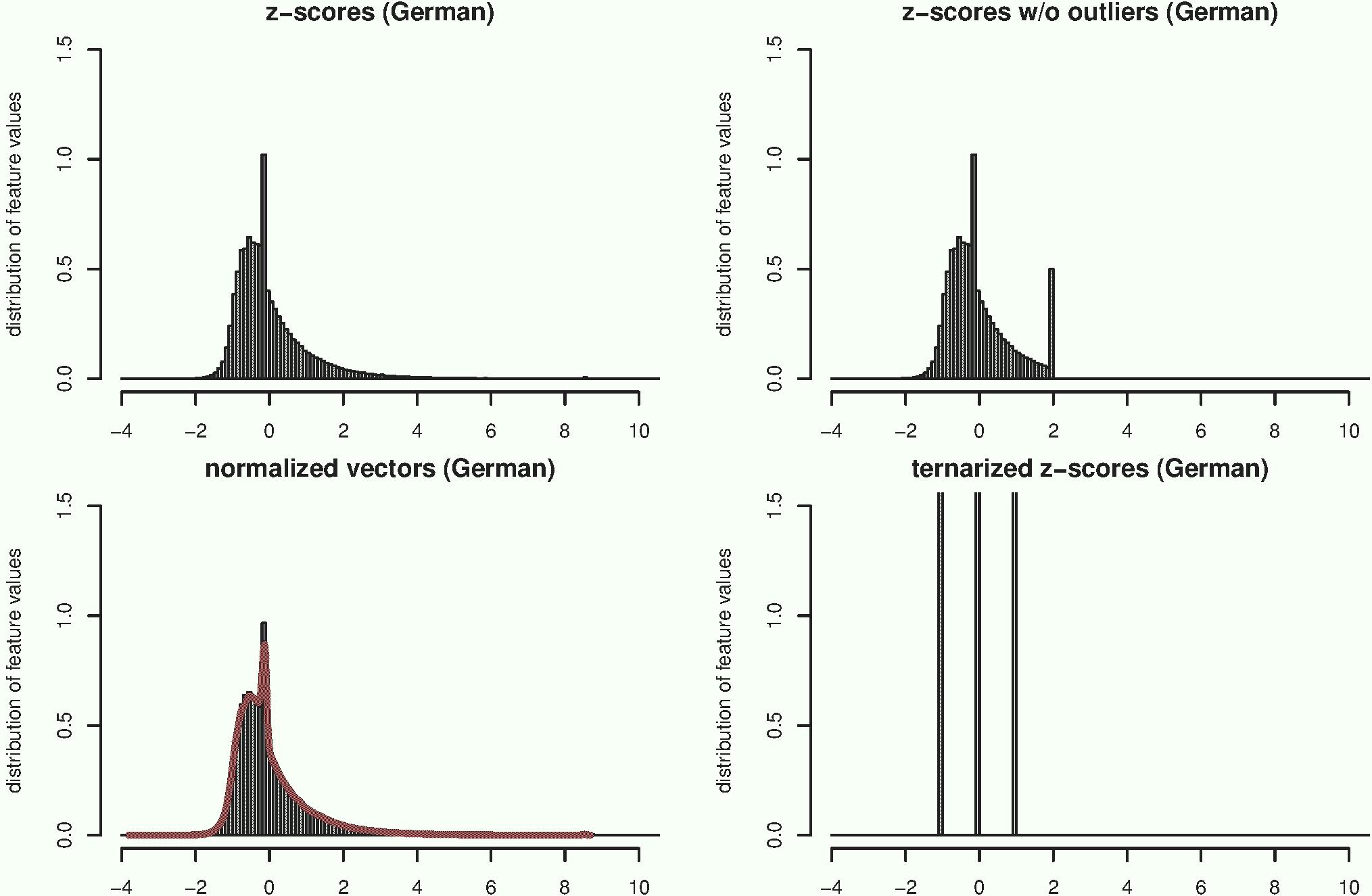 Abb. 7: Verteilung von Merkmalswerten                                     über alle 75 Texte bei Vektoren mit m =                                     5000 MFWs. Gezeigt wird die Verteilung der ursprünglichenz-Werte (links oben), die Verteilung nach                                     einer Längen-Normalisierung (links unten), die Verteilung beim                                     Abschneiden von Ausreißern mit |z| > 2                                     (rechts oben) sowie eine ternäre Quantisierung in Werte –1, 0                                     und +1 (rechts unten). Im linken unteren Bild gibt die rote                                     Kurve die Verteilung derz-Werte ohne                                     Vektor-Normalisierung wieder; im direkten Vergleich ist deutlich                                     zu erkennen, dass die Normalisierung nur einen minimalen                                     Einfluss hat und Ausreißer kaum reduziert. Grenzwerte für die                                     ternäre Quantisierung sindz< –0.43                                     (–1), –0.43≤z≤ 0.43 (0) undz> 0.43 (+1). Diese Grenzwerte sind                                     so gewählt, dass bei einer idealen Normalverteilung jeweils ein                                     Drittel aller Merkmalswerte in die Klassen –1, 0 und +1                                     eingeteilt würde. [Stefan Evert, 2017. Lizenziert unter Creative                                     Commons Namensnennung 4.0 International (CC-BY)]