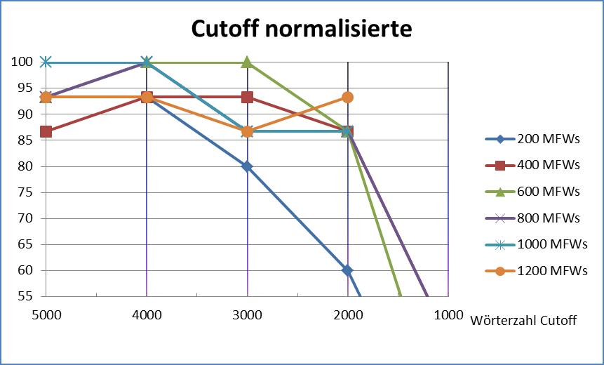 Abb. 12: Cutoff normalisierte Texte                                     [Friedrich Michael Dimpel, 2017. Lizenziert unter Creative                                     Commons Namensnennung 4.0 International (CC-BY)]