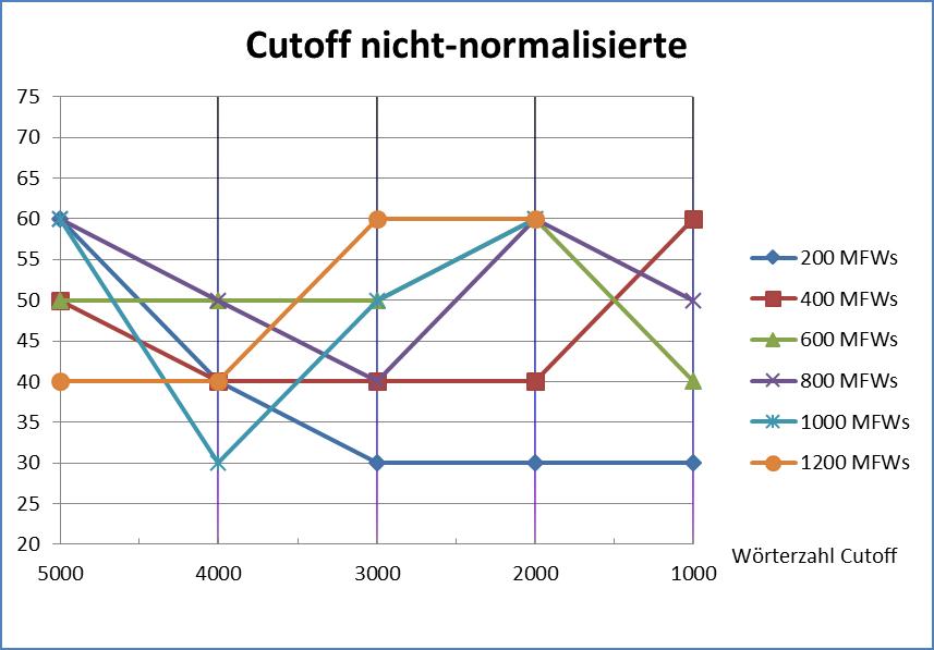 Abb. 13: Cutoff nicht-normalisierte                                     Texte [Friedrich Michael Dimpel, 2017. Lizenziert unter Creative                                     Commons Namensnennung 4.0 International (CC-BY)]