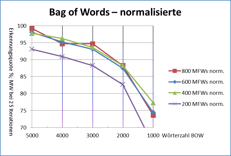 Abb. 14: Bag-of-words normalisierte Texte [Friedrich Michael