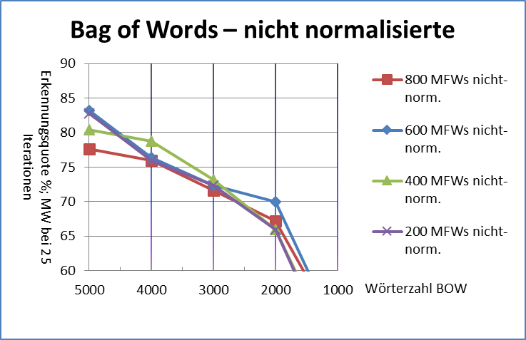 Abb. 15: Bag-of-words                                     nicht-normalisierte Texte [Friedrich Michael Dimpel, 2017. Lizenziert unter                                     Creative Commons Namensnennung 4.0 International (CC-BY)]