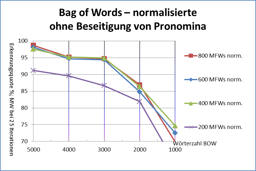 Abb. 16: Bag-of-words, normalisierte Texte, ohne Beseitigung                                     der Pronomina [Friedrich Michael Dimpel, 2017. Lizenziert unter                                     Creative Commons Namensnennung 4.0 International (CC-BY)]