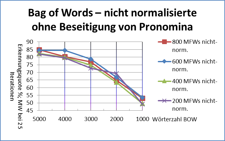Abb. 17: Bag-of-words, nicht-normalisierte Texte, ohne                                     Beseitigung der Pronomina [Friedrich Michael Dimpel, 2017.                                     Lizenziert unter Creative Commons Namensnennung 4.0                                     International (CC-BY)]