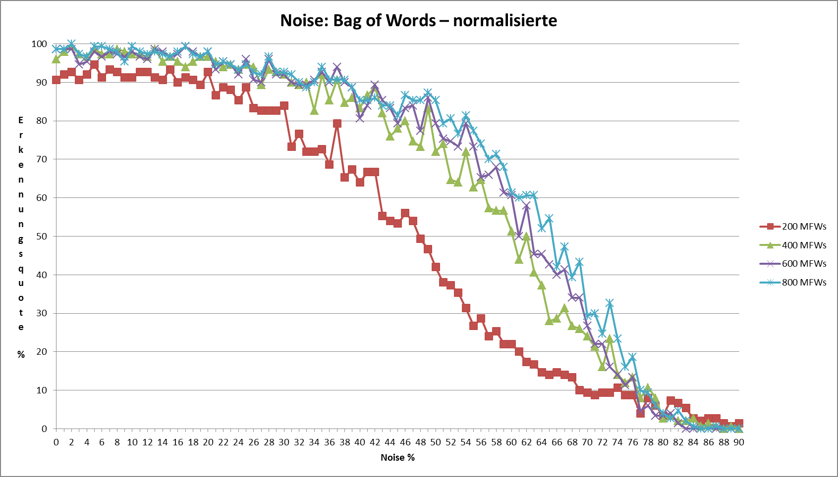Abb. 18: Noise bei normalisierten                                     Texten [Friedrich Michael Dimpel, 2017. Lizenziert unter                                     Creative Commons Namensnennung 4.0 International (CC-BY)]