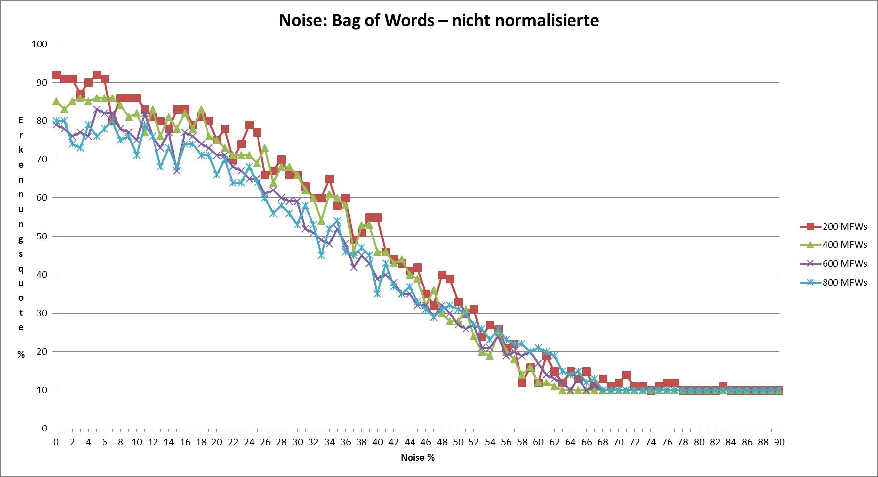 Abb. 19: Noise bei                                     nicht-normalisierten Texten [Friedrich Michael Dimpel, 2017.                                     Lizenziert unter Creative Commons Namensnennung 4.0                                     International (CC-BY)]