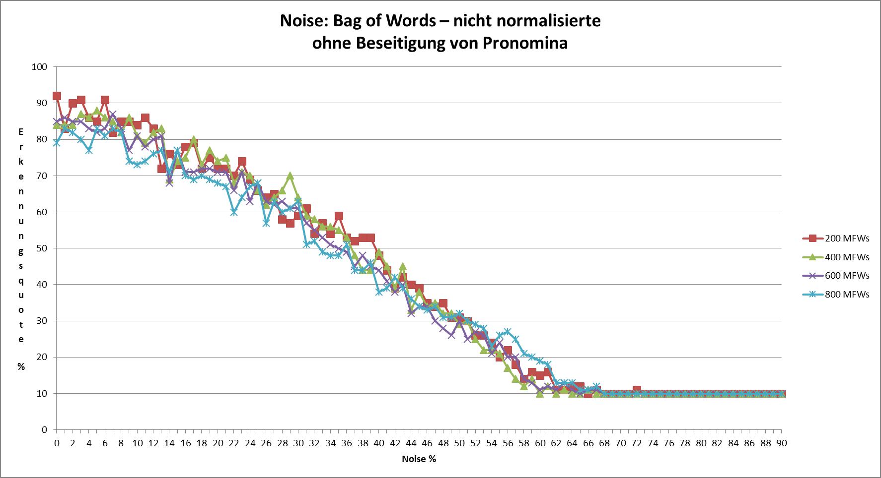 Abb. 20: Noise bei                                     nicht-normalisierten Texten ohne Beseitigung von Pronomina                                     [Friedrich Michael Dimpel, 2017. Lizenziert unter Creative                                     Commons Namensnennung 4.0 International (CC-BY)]
