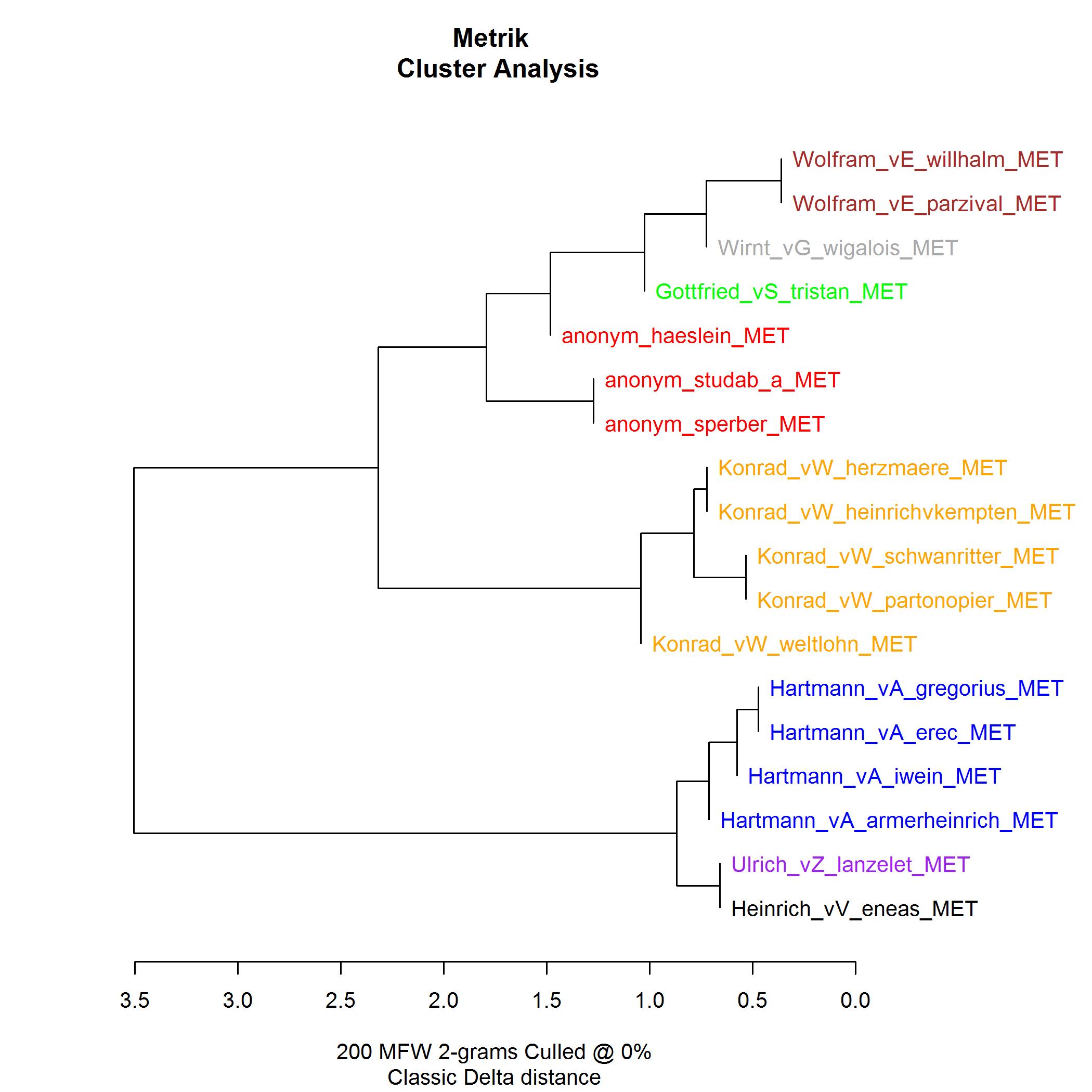 Abb. 22: Stylo-R-Clusteranalyse mit                                    Metrik-Daten I [Friedrich Michael Dimpel, 2017. Lizenziert unter                                    Creative Commons Namensnennung 4.0 International (CC-BY)]