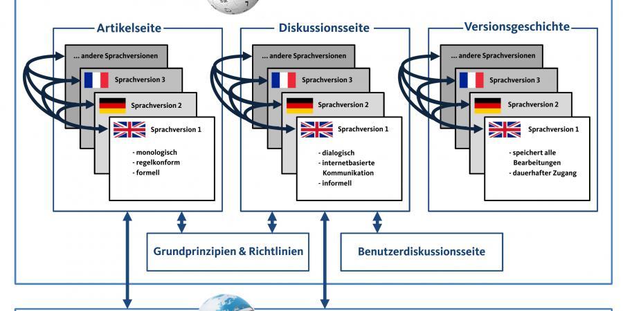 Abb. 2: Schematische Darstellung eines                                Diskursfragments in der Wikipedia. © Eigene Darstellung, 2017.