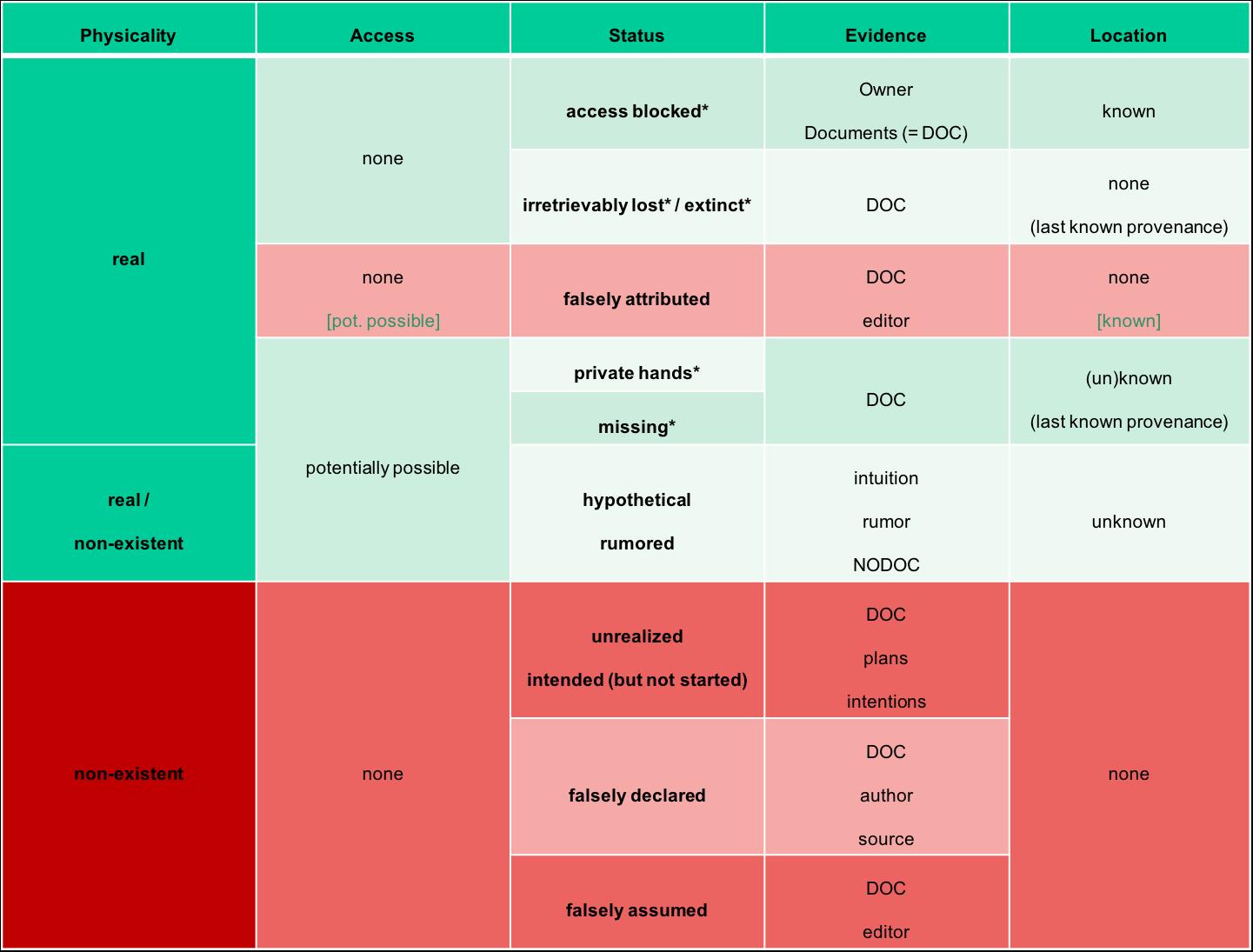 Abb. 1:                                     Zusammenstellung verschiedener Kategorien von Deperdita,                                     unterschieden nach physischer Existenz, Zugangsmöglichkeit,                                     Status, Evidenz und Aufbewahrungsort (DOC = dokumentarisch                                     bezeugte Evidenz). [Eigene Grafik 2018. CC-BY                                         4.0.]