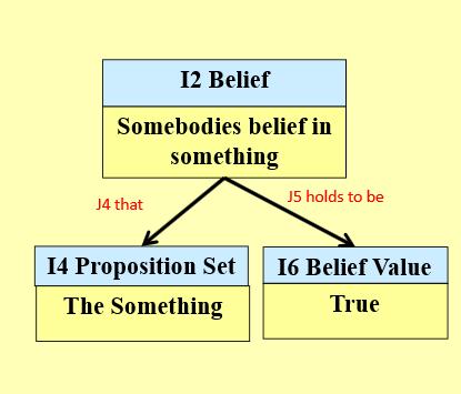 Abb. 9: Belief-Pattern                                     im CRMinf-Modell (aus: Stead                                         2015. [CIDOC CRM 2015. CC-BY                                         4.0.]