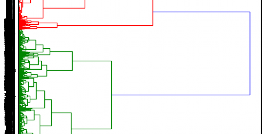 Abb 6: Dendogramm für eine agglomerative                            Clusteranalyse des in Abbildung 3                            verwendeten Frames.