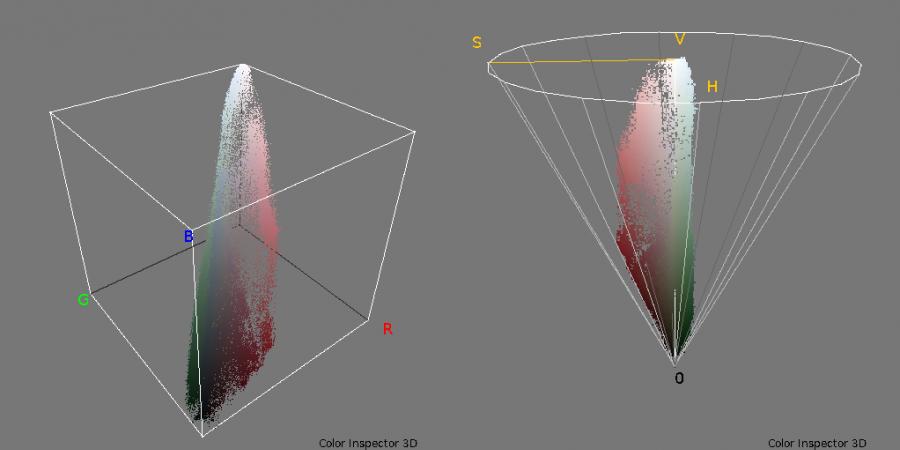 Abb 7: Räumliche Verteilung der Farbwerte des                            Frames aus Abbildung 3 im RGB- und im HSV-Farbmodell.
