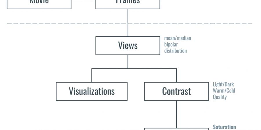 Abb 10: Konzeptdiagramm eines kontrast- und                         aspektbasierten Ansatzes für die filmwissenschaftliche Farbanalyse.