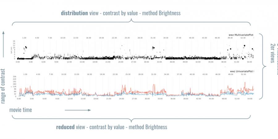 Abb 11: Beispiel einer Visualisierung in einer                         nach dem Konzept in Abbildung 10                         implementierten Python-Bibliothek.