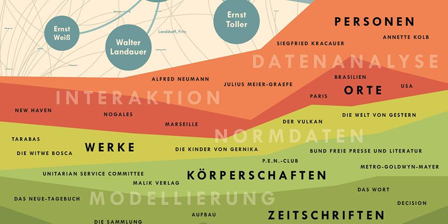 Abb.1: Auf der DHd 2014 in Passau präsentiertes und mit dem DHd-Poster-Award                         prämiertes Poster des Projekts Vernetzte Korrespondenzen.