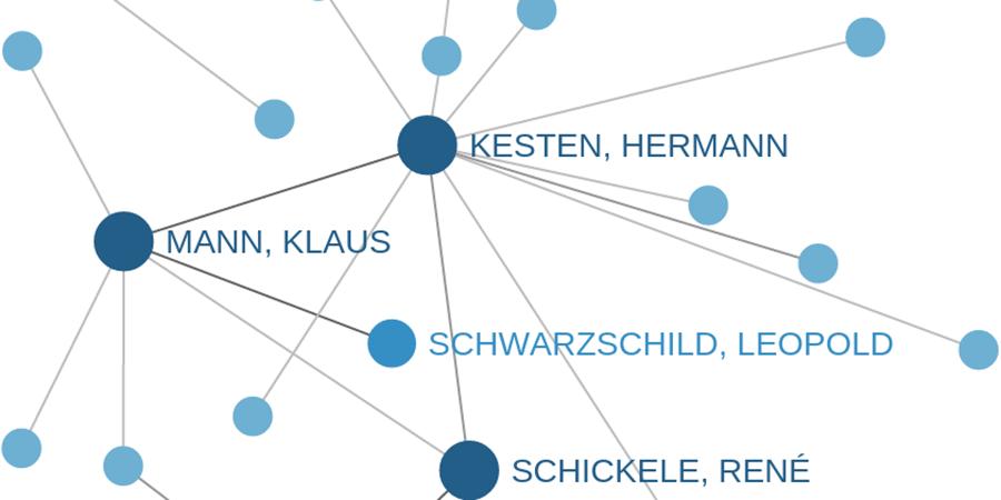 Abb.3: Visualisierung eines Korrespondenznetzes für den Zeitraum 2.8.1936 bis                         29.12.1938. ©Projekt Vernetzte Korrespondenzen.