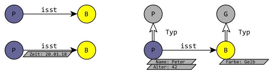 Abb. 1: Modellierung                         einfacher Aussagen im Graphen. [Efer 2019.]