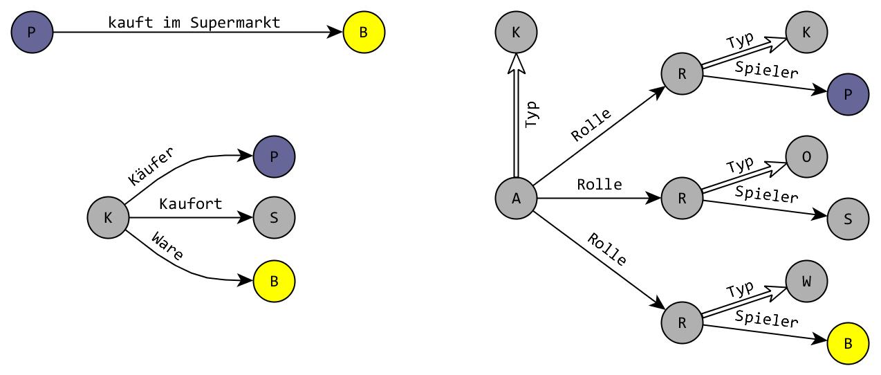 Abb. 3: Modellierung von                         mehrgliedrigen Assoziationen. [Efer 2019.]