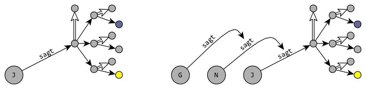 Abb. 4: Problematik                         rekursiver Reifizierung mittels Assoziationsmodellen. [Efer 2019.]