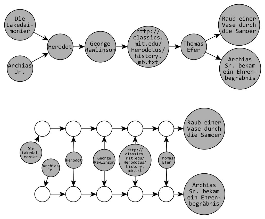 Abb. 6: Trennung von                         überlappenden Provenienzketten mittels Indirektion. [Efer 2019.]