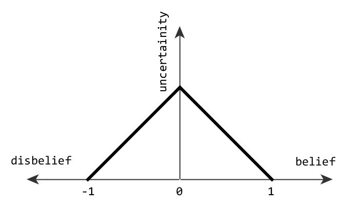Abb. 7: Unsicherheit im                         Spannungsfeld zwischen ›belief‹ und ›disbelief‹, nach Hartig 2009. [Efer 2019.]
