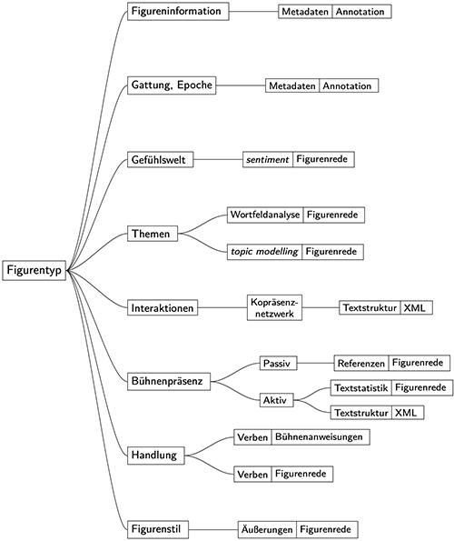 Abb. 1: Hierarchische                                     Operationalisierung von Figurentypen in Dramen. [Krautter et al.                                     2020]