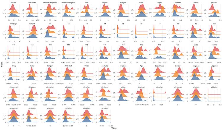 Abb. 2: Verteilung der Feature-Werte                                     für die drei Figurentypen ›tugendhafte Tochter‹ (t.T., orange),                                     ›zärtlicher Vater‹ (z.V., rot) und ›Intrigant*in‹ (I., blau).                                     Alle Feature-Werte werden hier numerisch repräsentiert.                                     [Krautter et al. 2020]