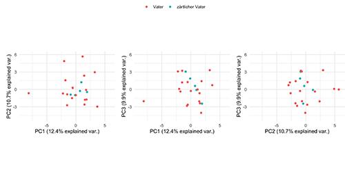 Abb. 5: Visualisierung der principle                                     Component Analysis für den Figurentyp ›zärtlicher Vater‹.                                     Gezeigt sind die X-Y-Diagramme für jeweils zwei Hauptkomponenten                                     (PC1–3). [Krautter et al. 2020]