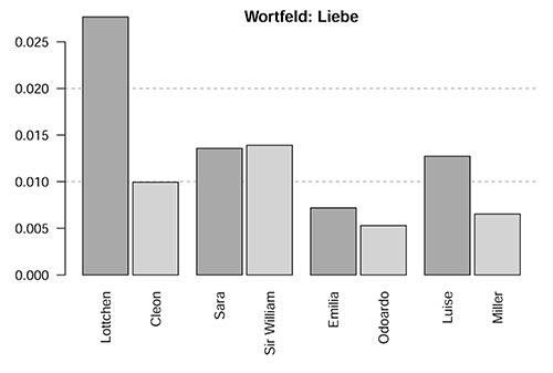 Abb. 7: Verwendung des Wortfelds                                     ›Liebe‹, normalisiert anhand der Länge der Figurenrede.                                     [Krautter et al. 2020]