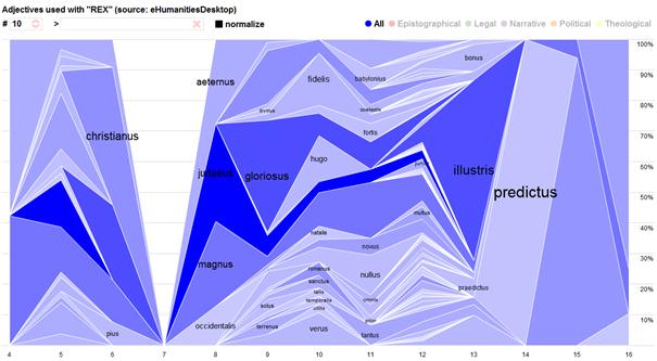Abb. 3: Visualisierung von                                Kollokationsanalysen auf der Grundlage der Daten von HSCM von Manuel                                Braun und Florian Heimerl (Stuttgart). http://go.visus.uni-stuttgart.de/rex. Bei dem hier                                angezeigten Bild handelt es sich um ein wissenschaftliches Zitat                                nach §51 UrhG. Es darf nur in diesem Sinne verwendet werden; etwaige                                Urheberrechte sind zu beachten.