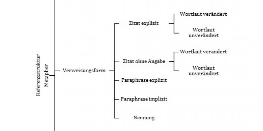Annotationsschema zur Referenzstruktur zum                        Metaphernbegriff (eigene Darstellung, 2015).